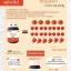ขาย แอลกลูต้าอาโมนิ L-Gluta Armoni Red Fruit โปรโมชั่น ส่งฟรี EMS thumbnail 3