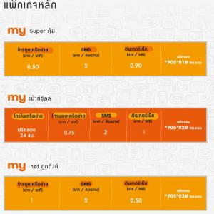 ยี่ห้อ ซิม my by CAT 4G -3G แบบเติมเงิน มีเบอร์ให้เลือกได้ ในราคากันเอง